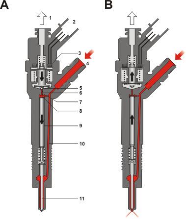 Injektoren Einspritzd 252 Sen Aufbau Technik Amp Funktion